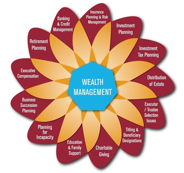 wealth management in the uk essay Your clients' children need financial advice when they enter the working world help them out, and your clients will be grateful.