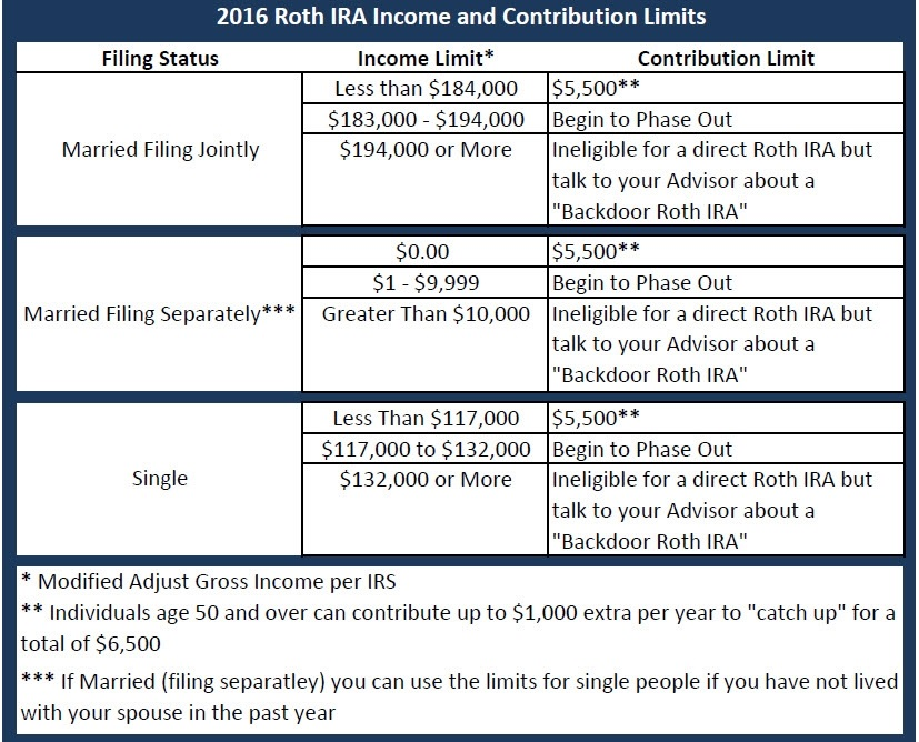 There\u002639;s Still Time to Contribute to an IRA for 2016: Roth IRA Traditional IRA