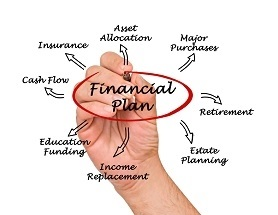 Financial plan for a small business