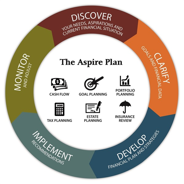 Financial Planning: Our Financial Planning Process