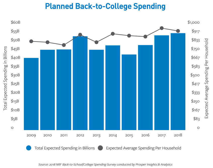 Chart showing a gradual increase in planned back to college spending since 2009.