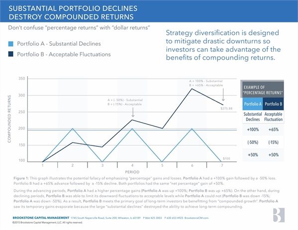 Substantial Portfolio Declines Destroy Compounded Returns