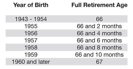 Retirement Age