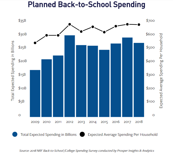 Chart showing a gradual increase in planned back to school spending from 2009 to 2018.